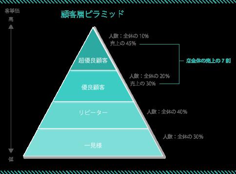 顧客層ピラミッド