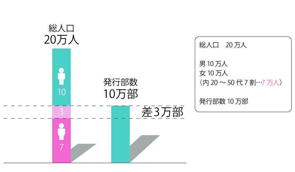 フリーペーパー発行部数と人口の表